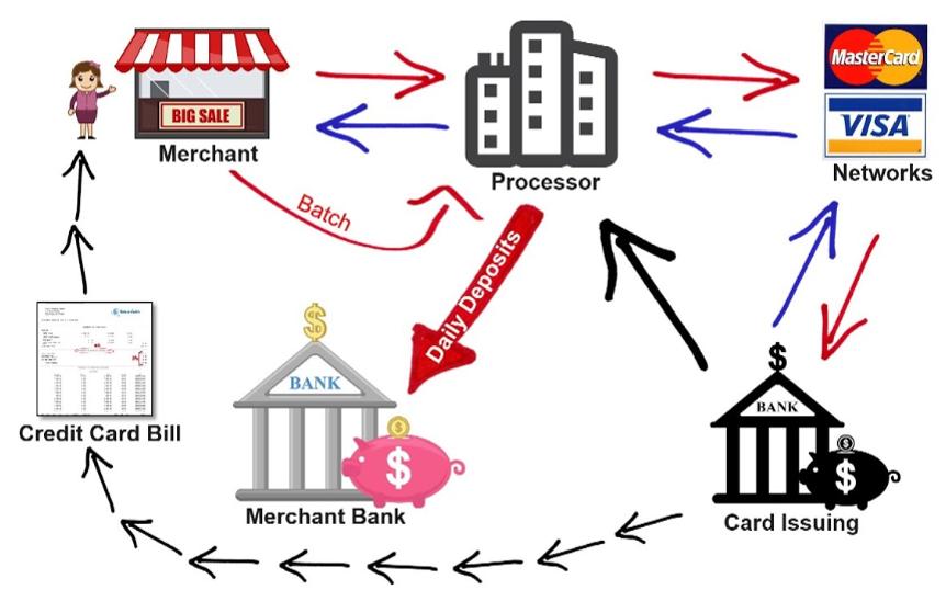 Merchant Services Flow