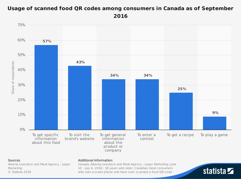 QR Codes use in Canada