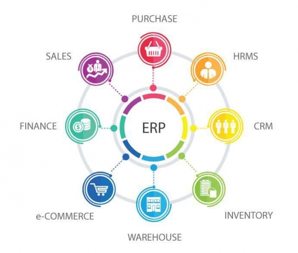 what is an erp system